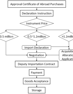 Figure abroad purchase flowchart also the quality management of    in high energy physics detector rh intechopen