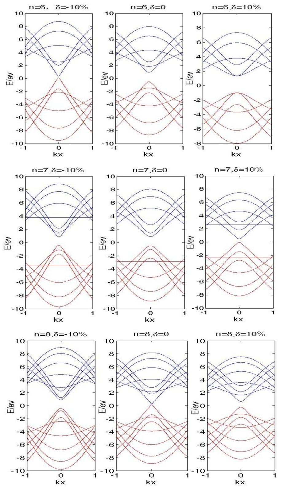 Electronic Properties of Deformed Graphene Nanoribbons
