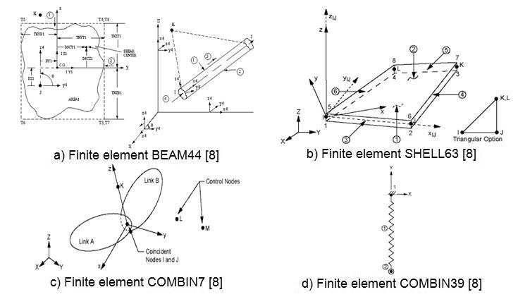 An Analysis of the Beam-to-Beam Connections Effect and