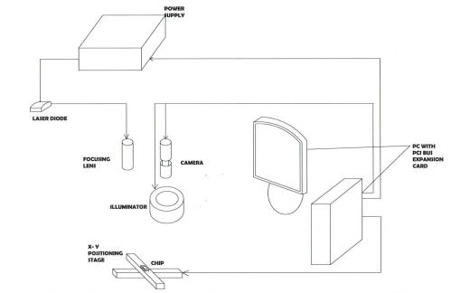 small resolution of figure 1 the block diagram of a laser soldering system