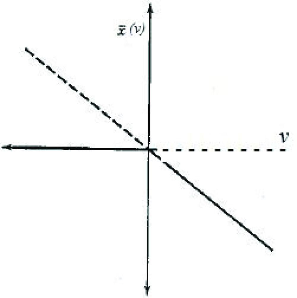 medium resolution of figure 2 bifurcation diagram corresponding