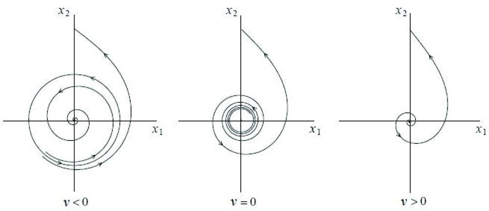medium resolution of figure 7 diagram for subcritical hopf bifurcation