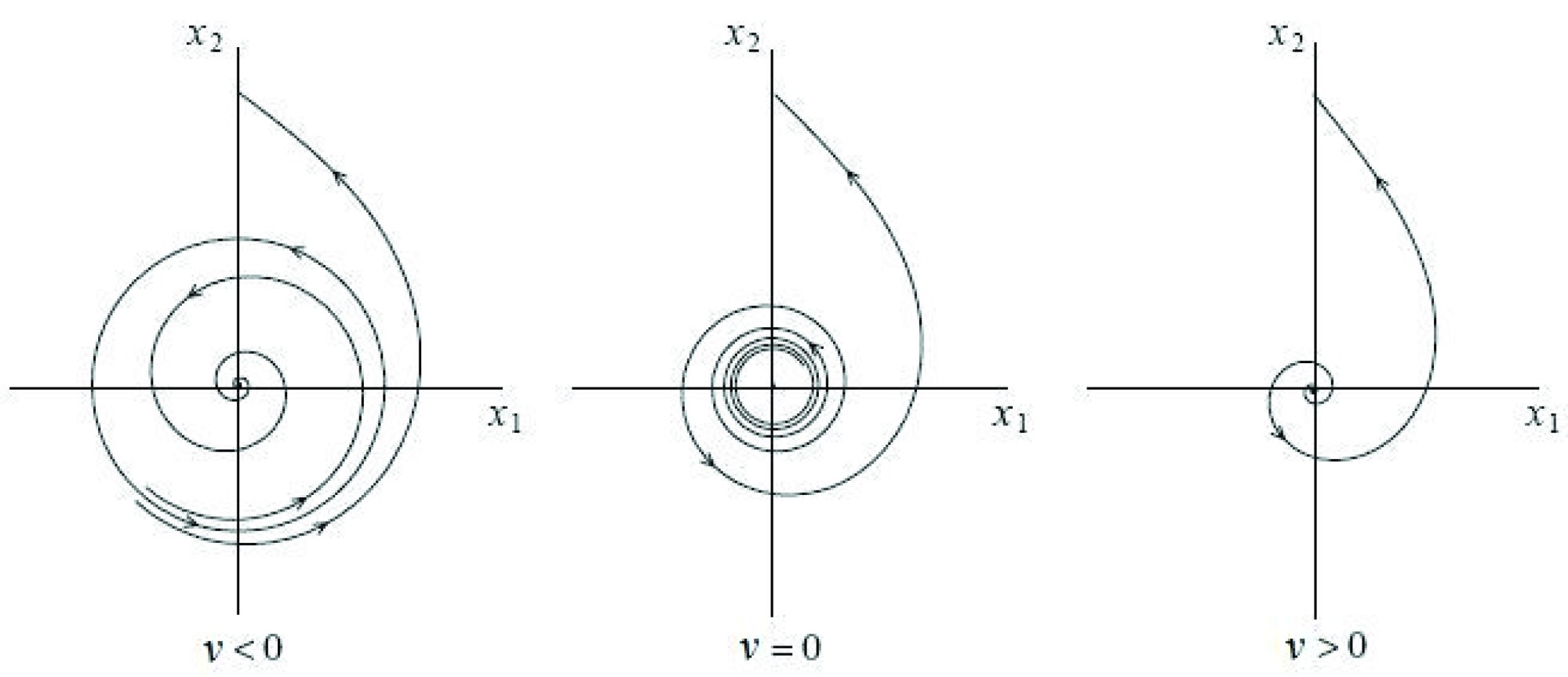 hight resolution of figure 7 diagram for subcritical hopf bifurcation