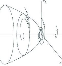 figure 8 subcritical hopf bifurcation [ 2050 x 1717 Pixel ]