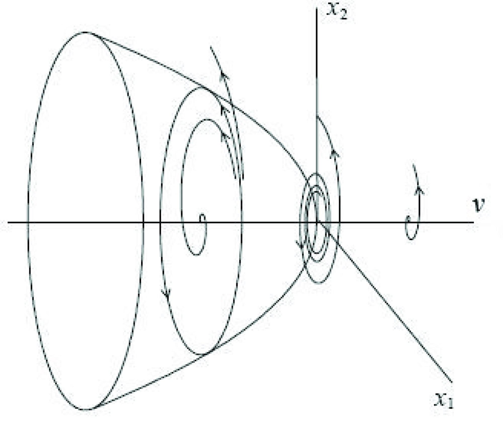 hight resolution of figure 8 subcritical hopf bifurcation
