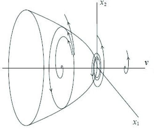 small resolution of figure 8 subcritical hopf bifurcation