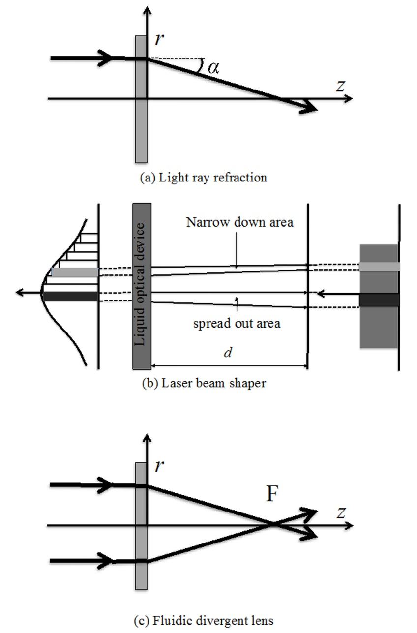 Fluidic Optical Devices Based on Thermal Lens Effect