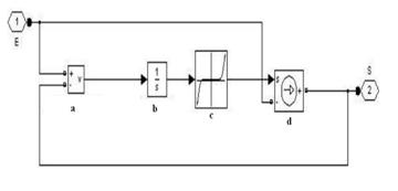 A New Modeling of the Non-Linear Inductances in MATLAB