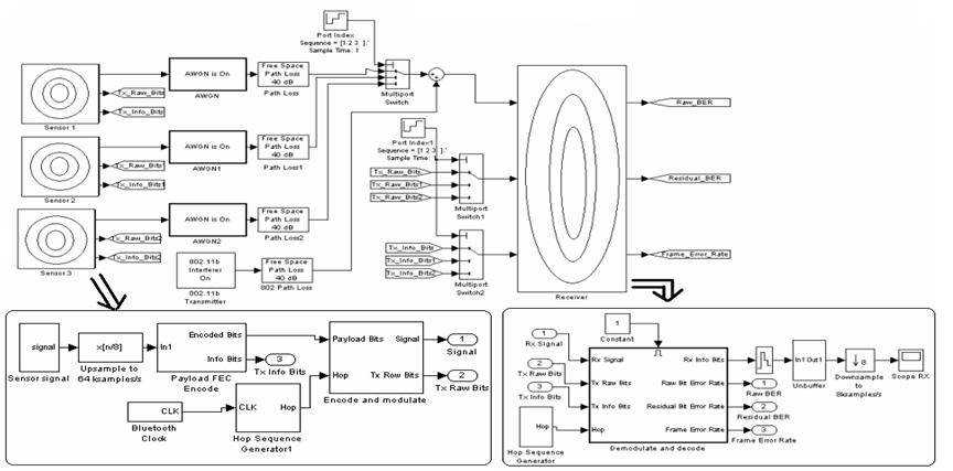 Simulation Framework of Wireless Sensor Network (WSN