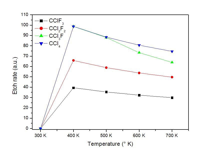 Thermodynamics Simulations Applied to Gas-Solid Materials