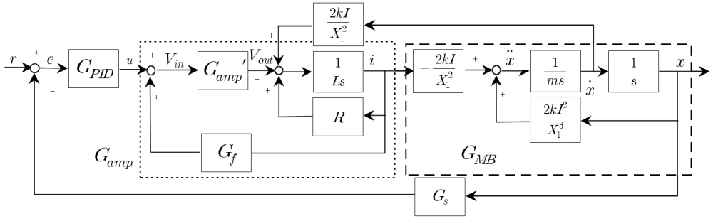 medium resolution of figure 14 block diagram of the magnetic bearing system including pid controller