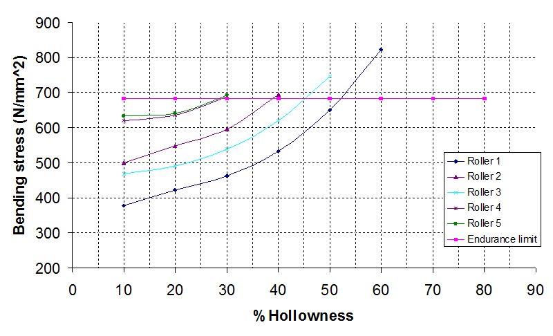 Development of Graphical Solution to Determine Optimum