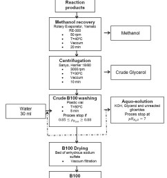 figure 9 biodiesel purification process  [ 863 x 963 Pixel ]