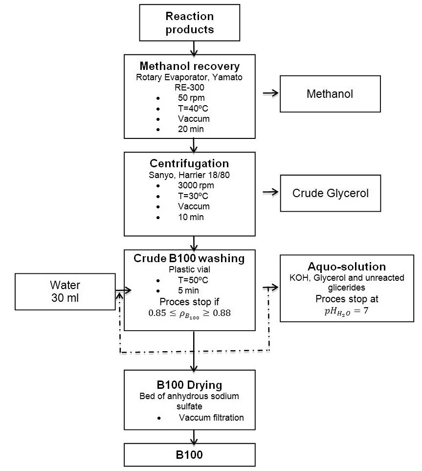 hight resolution of figure 9 biodiesel purification process