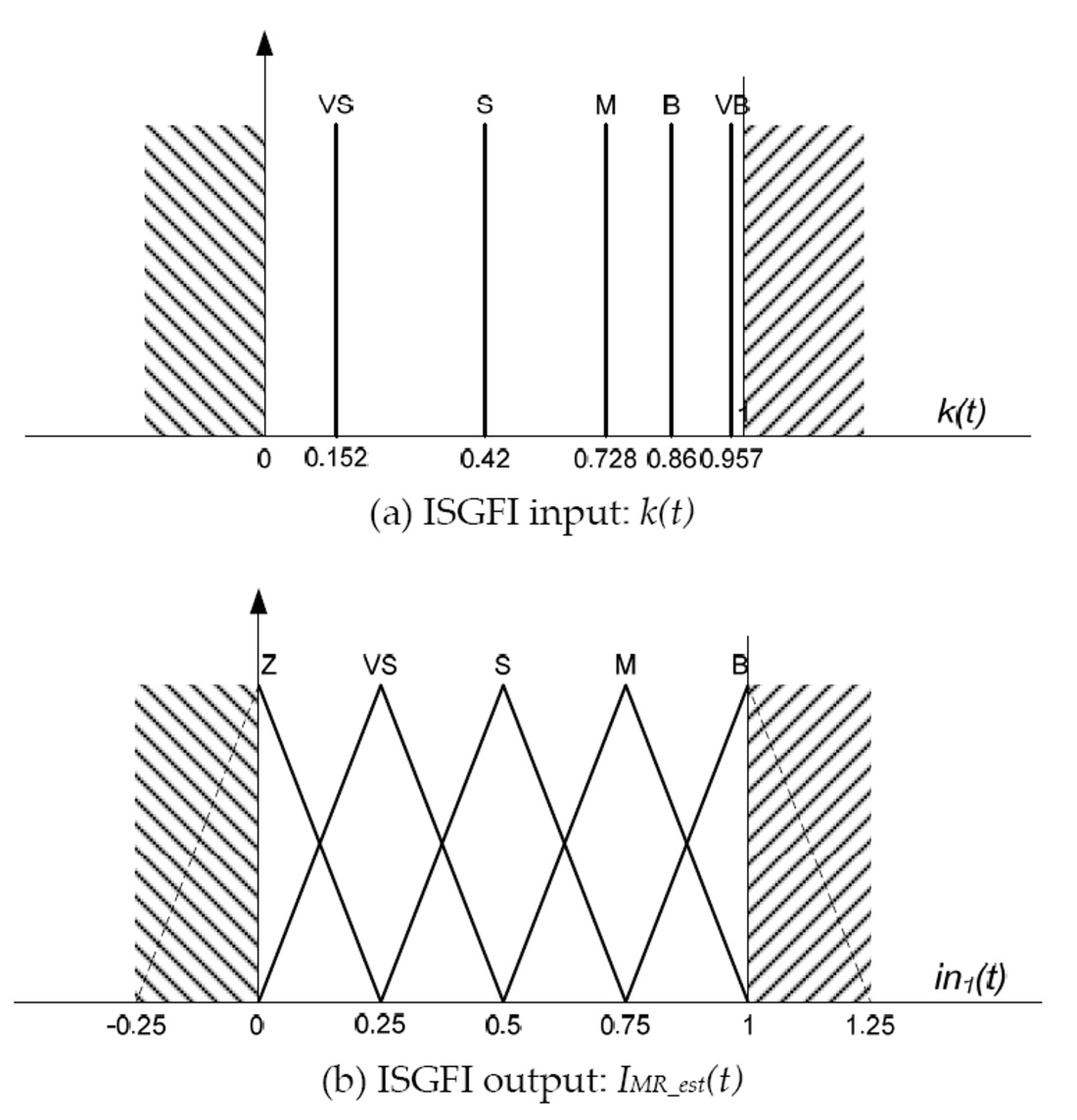MR Fluid Damper and Its Application to Force Sensorless