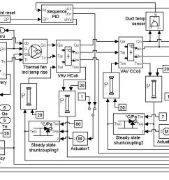 figure 7 simulation model block diagram of the air handling unit  [ 1231 x 735 Pixel ]