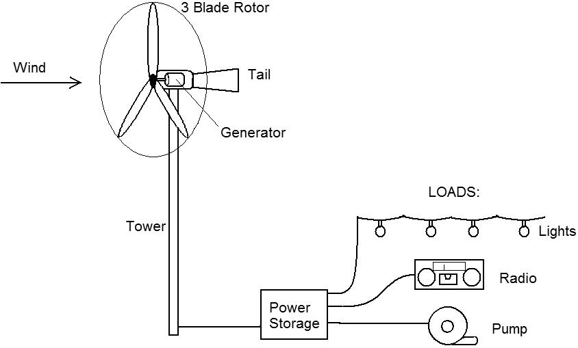 Wiring Diagram Wind Generator diy wind turbine wiring