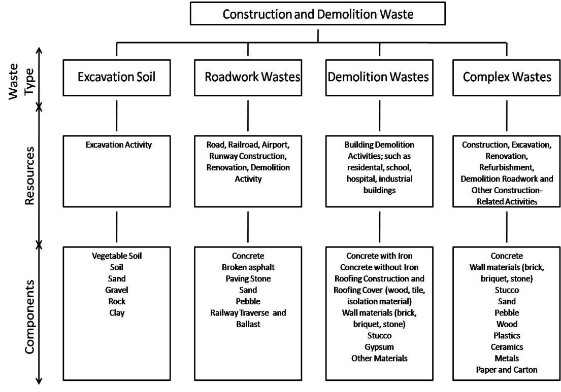 Waste Management Procedure Template