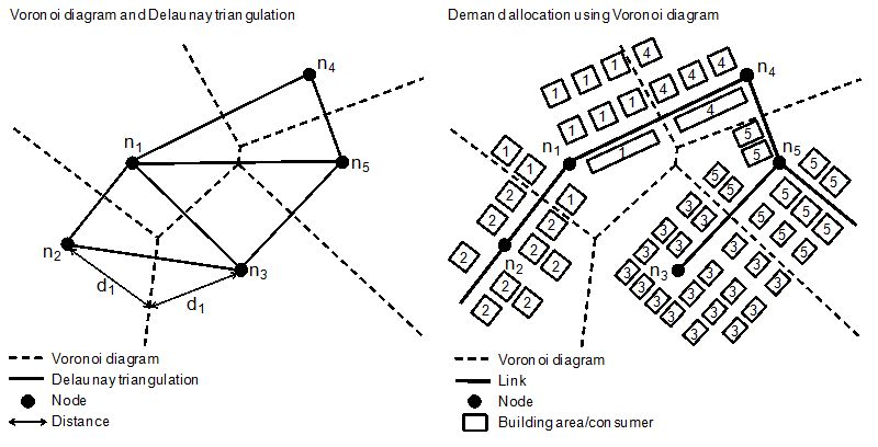 Demand Allocation in Water Distribution Network Modelling