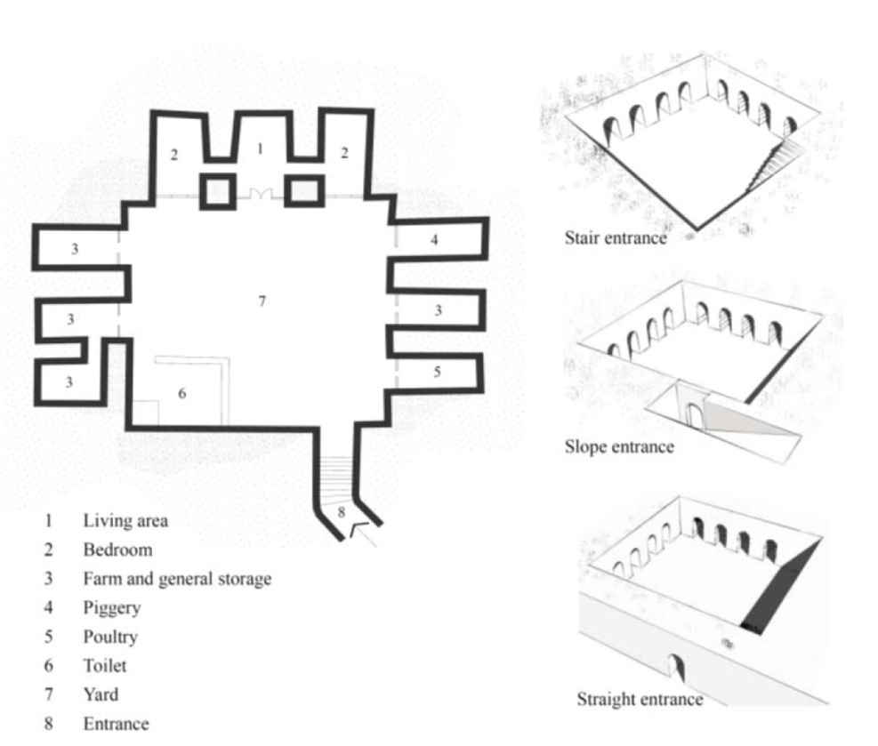 Earth Shelters; A Review of Energy Conservation Properties