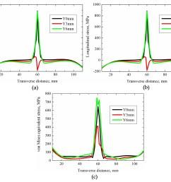 figure 15 residual stress distribution transverse to the weld  [ 3070 x 2507 Pixel ]