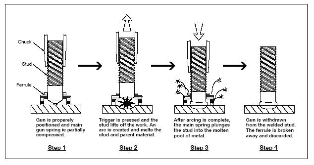 Optimized Stud Arc Welding Process Control Factors by