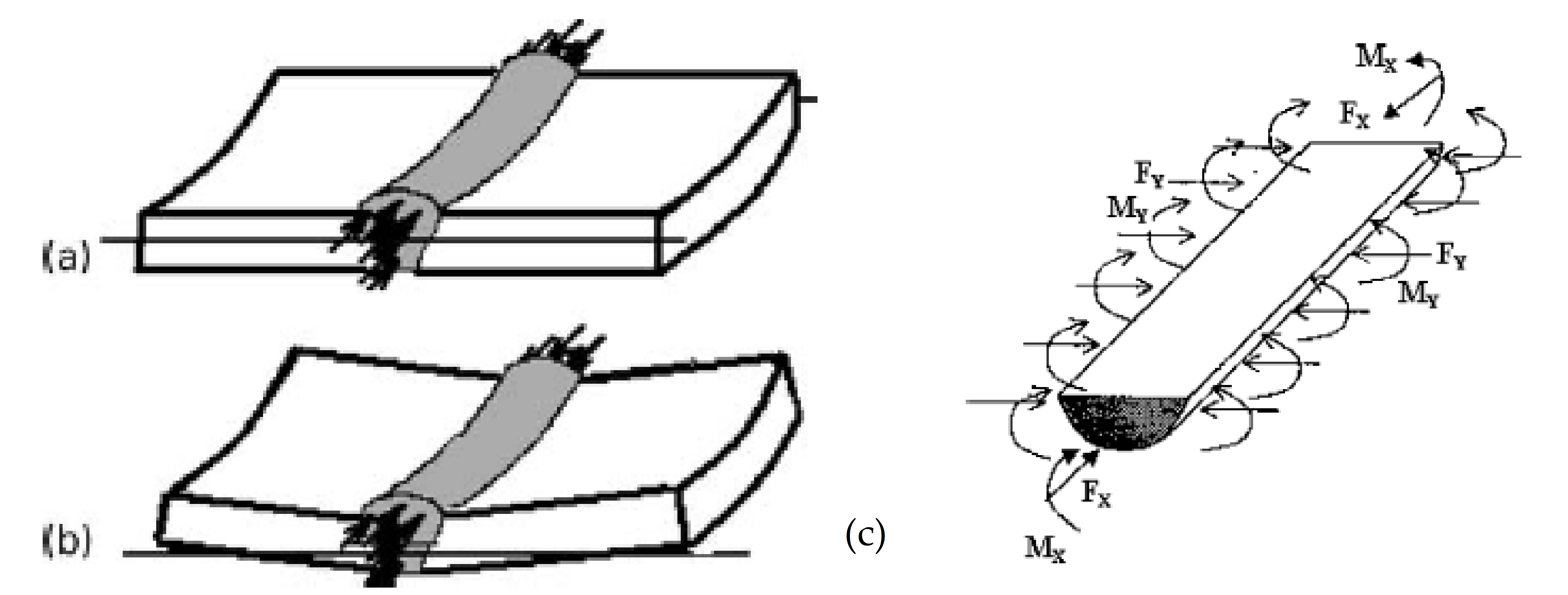 Numerical Simulation Of Residual Stress And Strain