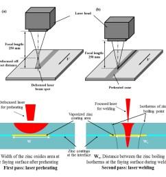 mitigating zinc vapor induced weld defects in laser welding of laser beam welding diagram laser welding diagram [ 1117 x 1019 Pixel ]