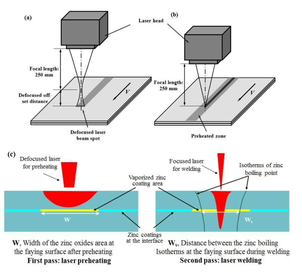 medium resolution of mitigating zinc vapor induced weld defects in laser welding of laser beam welding diagram laser welding diagram