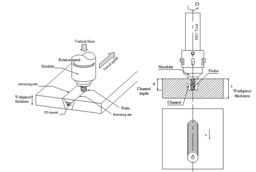 medium resolution of figure 22 schematic representation