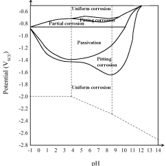 Energy Level Diagram For Aluminum 120 Volt Outlet Wiring Durability And Corrosion Of Aluminium Its Alloys Overview Figure 2
