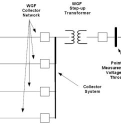 figure 3 wind power facility diagram  [ 1248 x 642 Pixel ]