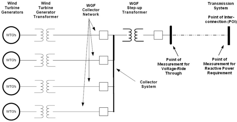 medium resolution of figure 3 wind power facility diagram