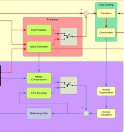 figure 3 block diagram  [ 1124 x 851 Pixel ]
