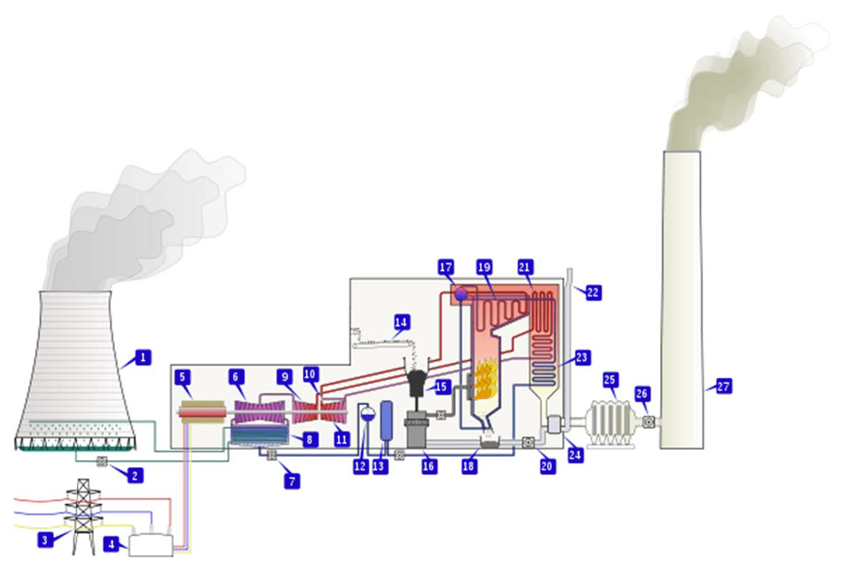 hight resolution of figure 2 typical scheme of coal fired thermal power plant