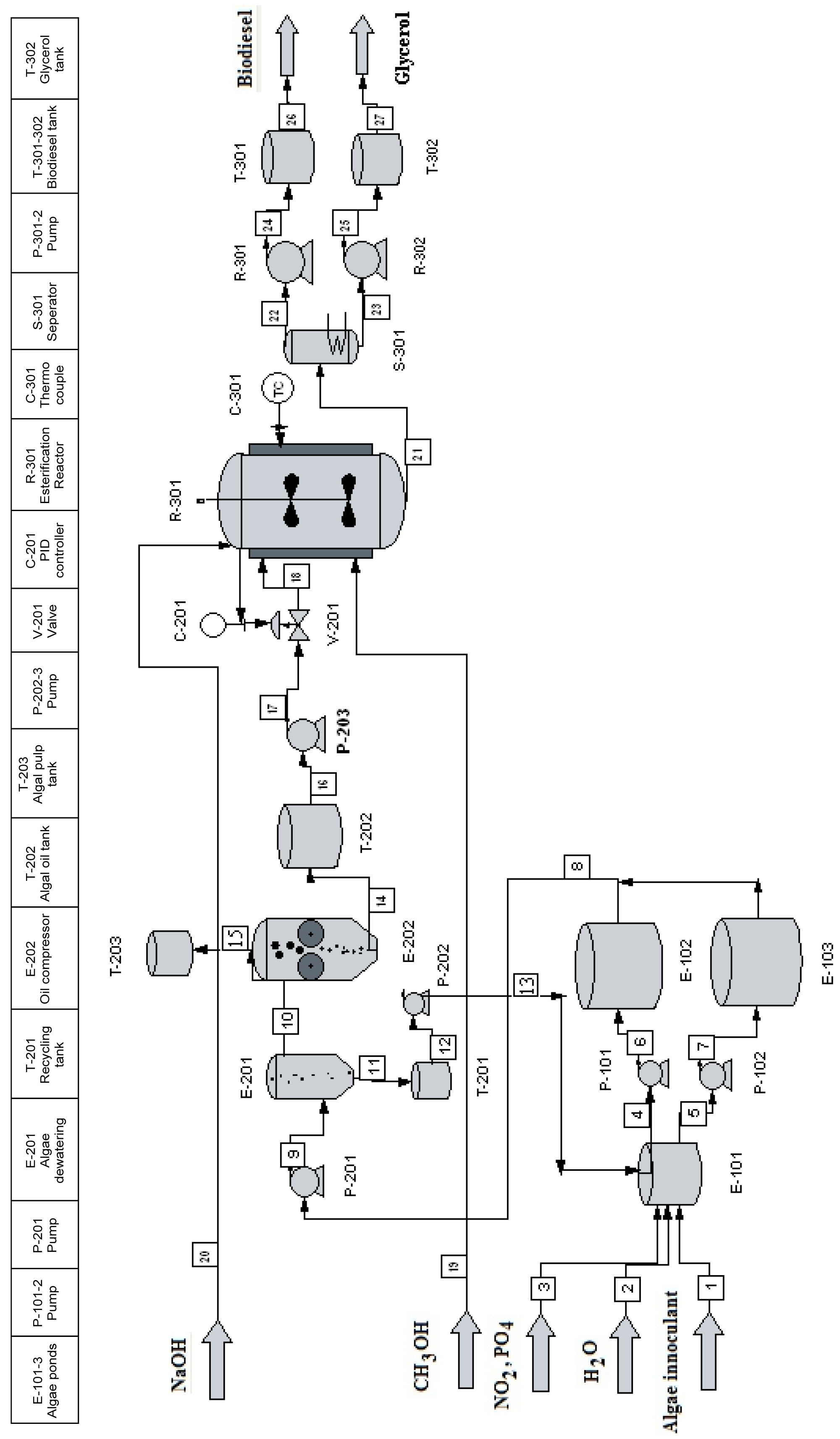 hight resolution of figure 1 the process flow diagram of biodiesel production