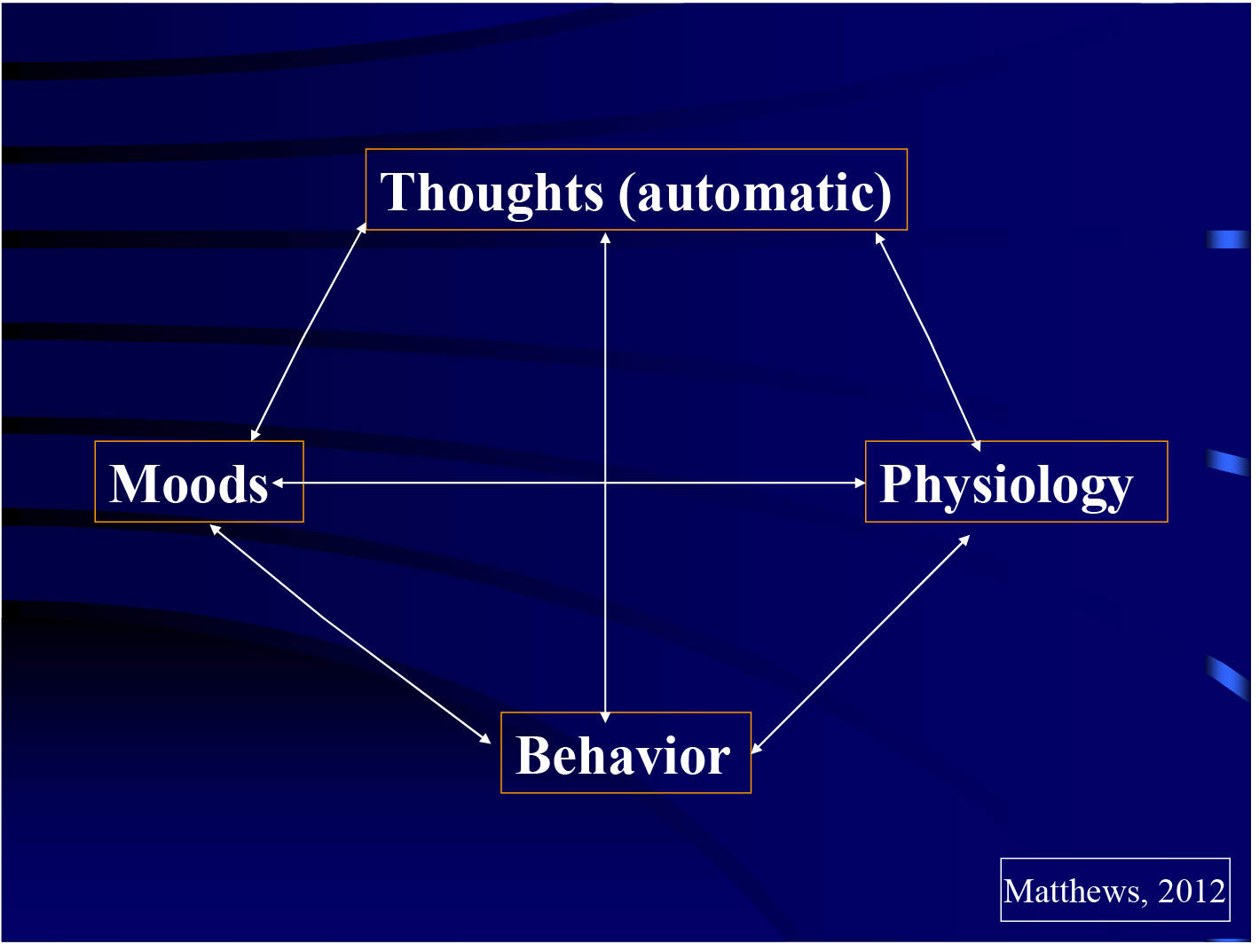 Cognitive Behavioral Therapy Approach For Suicidal