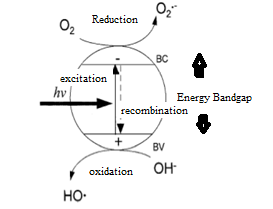 Multivariate Analysis in Advanced Oxidation Process