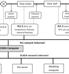 figure 3 a schematic diagram of scada system in water treatment process based  [ 3864 x 2624 Pixel ]