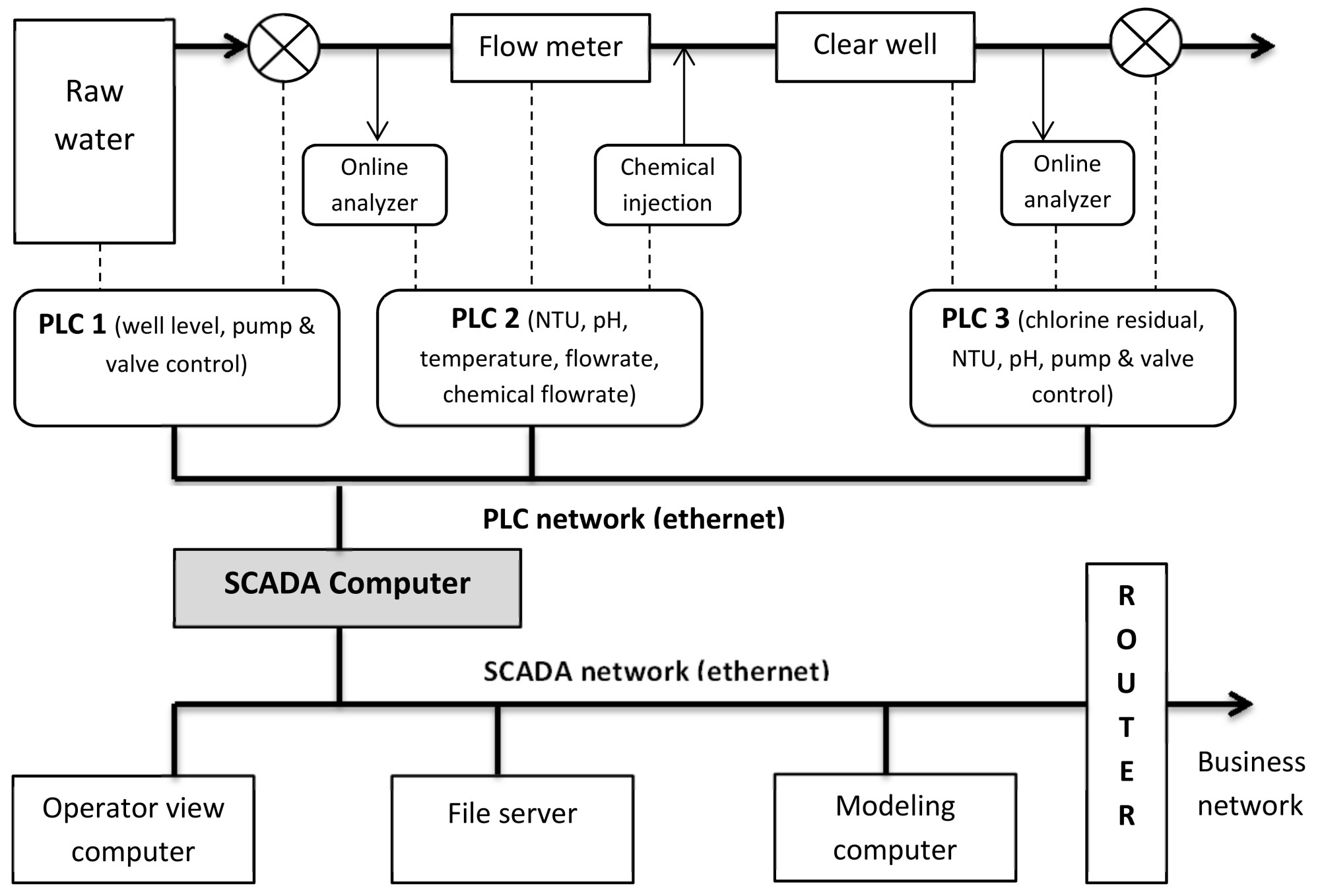 hight resolution of figure 3 a schematic diagram of scada system in water treatment process based