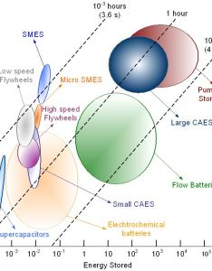 Figure also techno economic analysis of different energy storage technologies rh intechopen