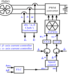 picture 7 wind generator schematic diagram wiring diagram show wind generator ac wiring diagrams [ 5775 x 5193 Pixel ]