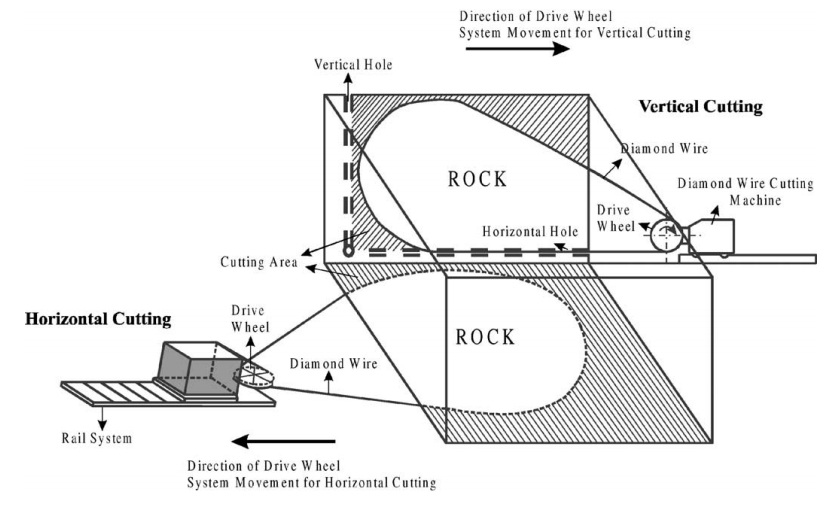 Theories on Rock Cutting, Grinding and Polishing