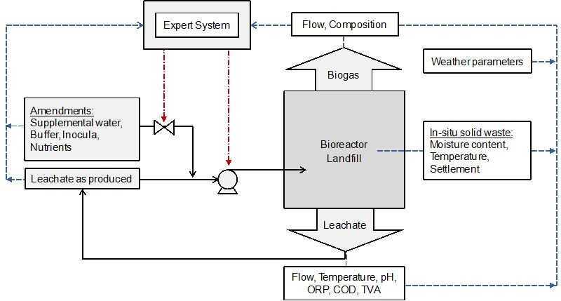 Advanced Monitoring and Control of Anaerobic Digestion in
