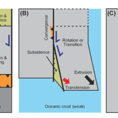 Strike Slip Fault Block Diagram Grundfos Well Pump Wiring Basin Its Configuration And Sedimentary Facies Figure 7