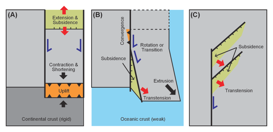 strike slip fault block diagram epiphone sg wiring basin its configuration and sedimentary facies figure 7