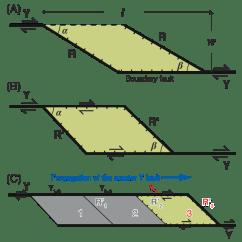 Strike Slip Fault Block Diagram Wiring Light Basin Its Configuration And Sedimentary Facies Figure 6