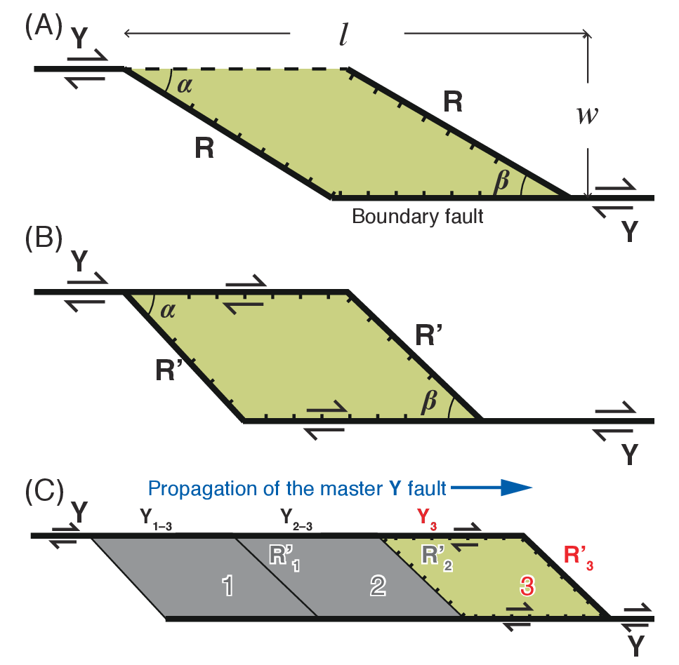 strike slip fault block diagram peugeot 407 wiring basin its configuration and sedimentary facies figure 6