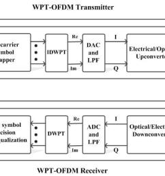 figure 2 block diagram of wpt ofdm communication system  [ 3085 x 1574 Pixel ]