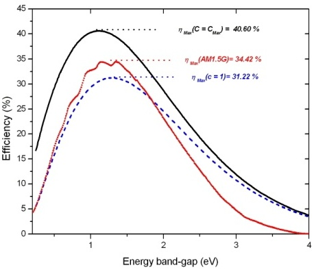 Theoretical Calculation of the Efficiency Limit for Solar